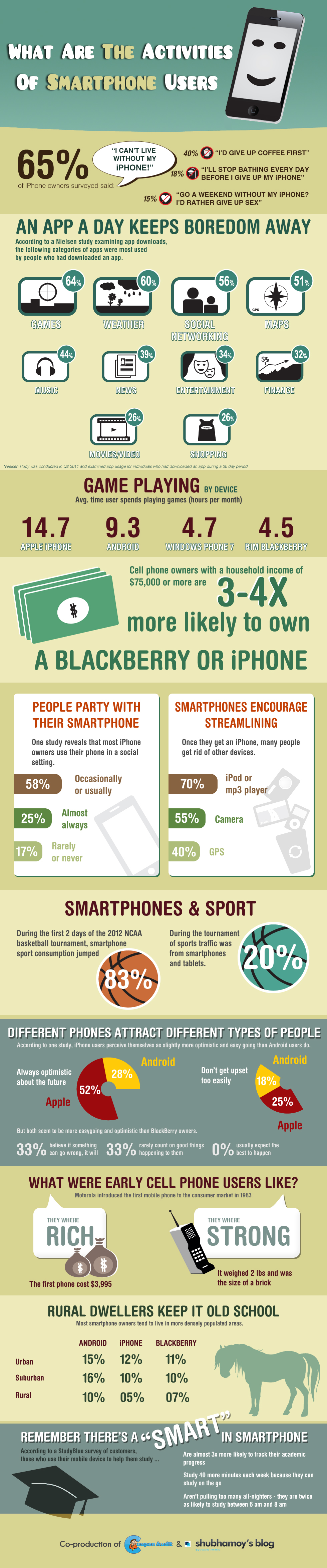 What are the activities of Smartphone Users